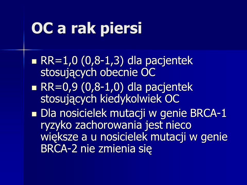 OC a rak piersi RR=1,0 (0,8-1,3) dla pacjentek stosujących obecnie OC RR=1,0 (0,8-1,3) dla pacjentek stosujących obecnie OC RR=0,9 (0,8-1,0) dla pacje