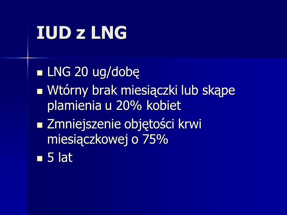 IUD z LNG LNG 20 ug/dobę LNG 20 ug/dobę Wtórny brak miesiączki lub skąpe plamienia u 20% kobiet Wtórny brak miesiączki lub skąpe plamienia u 20% kobie