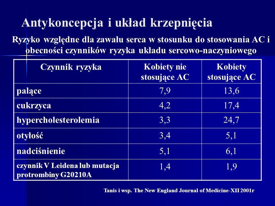 Czynnik ryzyka Kobiety nie stosujące AC Kobiety stosujące AC palące7,913,6 cukrzyca4,217,4 hypercholesterolemia3,324,7 otyłość3,45,1 nadciśnienie5,16,