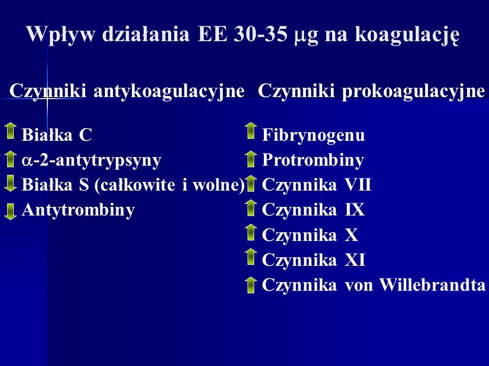 Wpływ działania EE 30-35 g na koagulację Czynniki antykoagulacyjneCzynniki prokoagulacyjne Białka C -2-antytrypsyny Białka S (całkowite i wolne) Antyt
