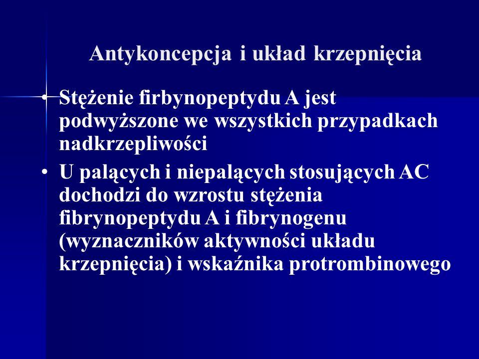 Antykoncepcja i układ krzepnięcia Stężenie firbynopeptydu A jest podwyższone we wszystkich przypadkach nadkrzepliwości U palących i niepalących stosuj