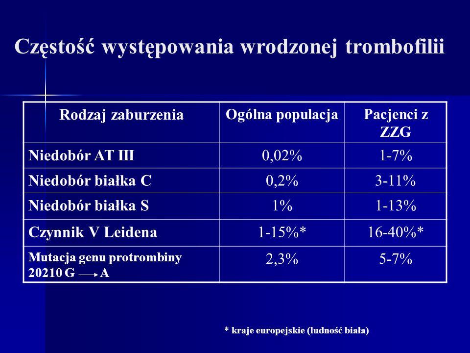 Rodzaj zaburzenia Ogólna populacjaPacjenci z ZZG Niedobór AT III0,02%1-7% Niedobór białka C0,2%3-11% Niedobór białka S1%1-13% Czynnik V Leidena1-15%*1