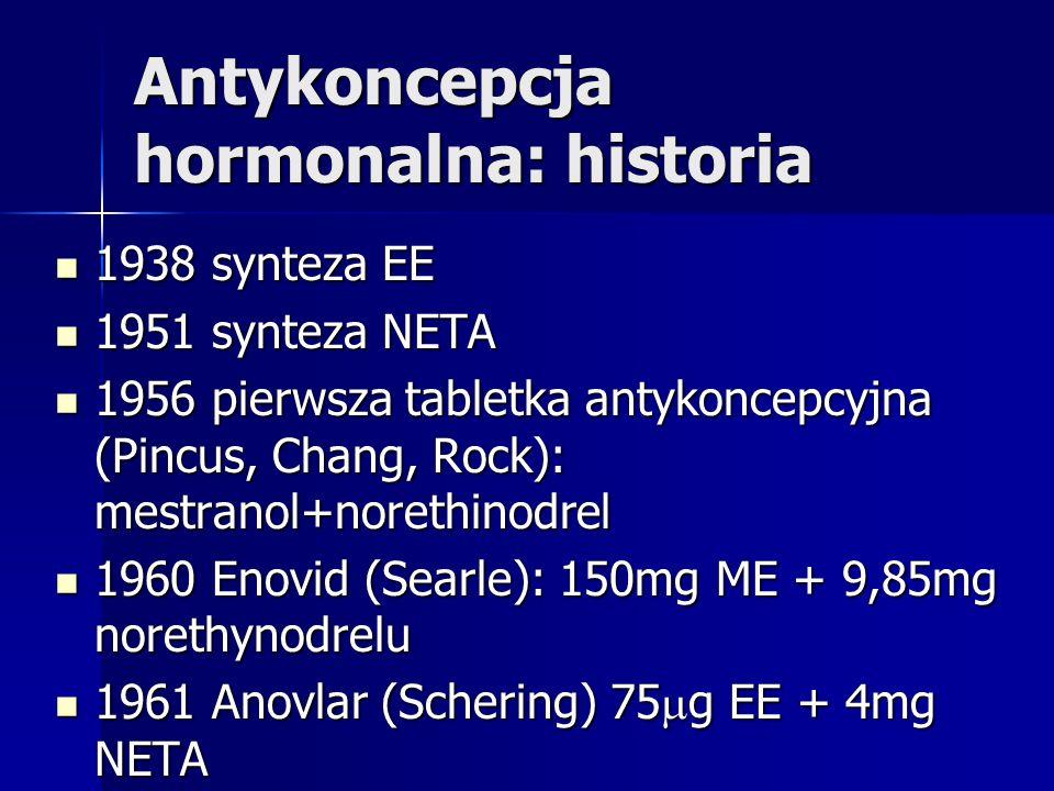 Antykoncepcja hormonalna: historia 1938 synteza EE 1938 synteza EE 1951 synteza NETA 1951 synteza NETA 1956 pierwsza tabletka antykoncepcyjna (Pincus,
