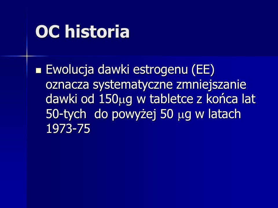 OC historia Ewolucja dawki estrogenu (EE) oznacza systematyczne zmniejszanie dawki od 150 g w tabletce z końca lat 50-tych do powyżej 50 g w latach 19