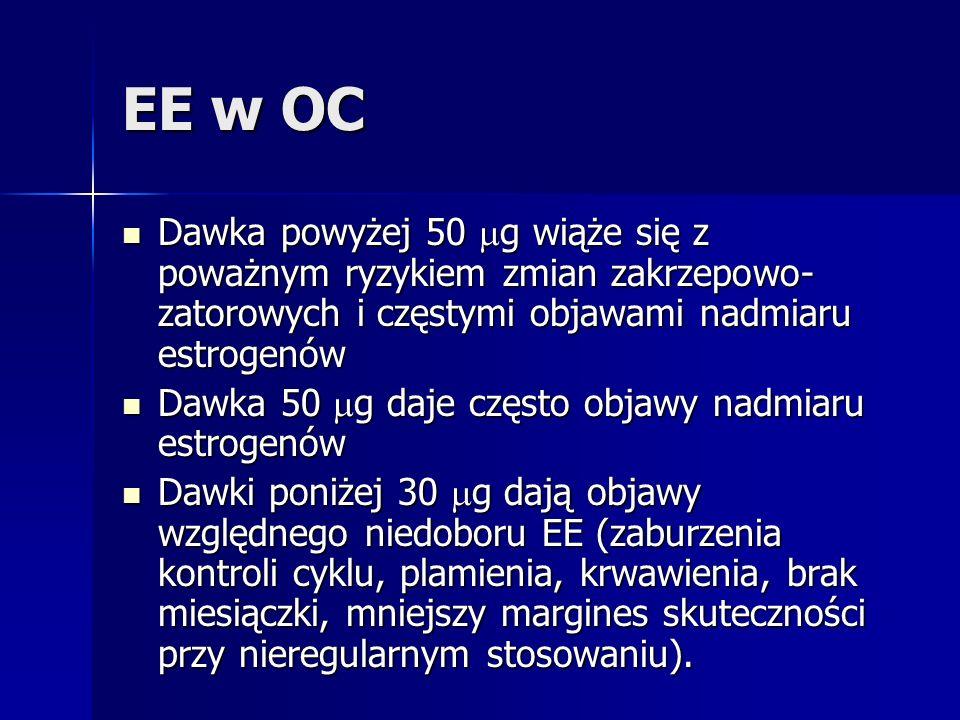 EE w OC Dawka powyżej 50 g wiąże się z poważnym ryzykiem zmian zakrzepowo- zatorowych i częstymi objawami nadmiaru estrogenów Dawka powyżej 50 g wiąże