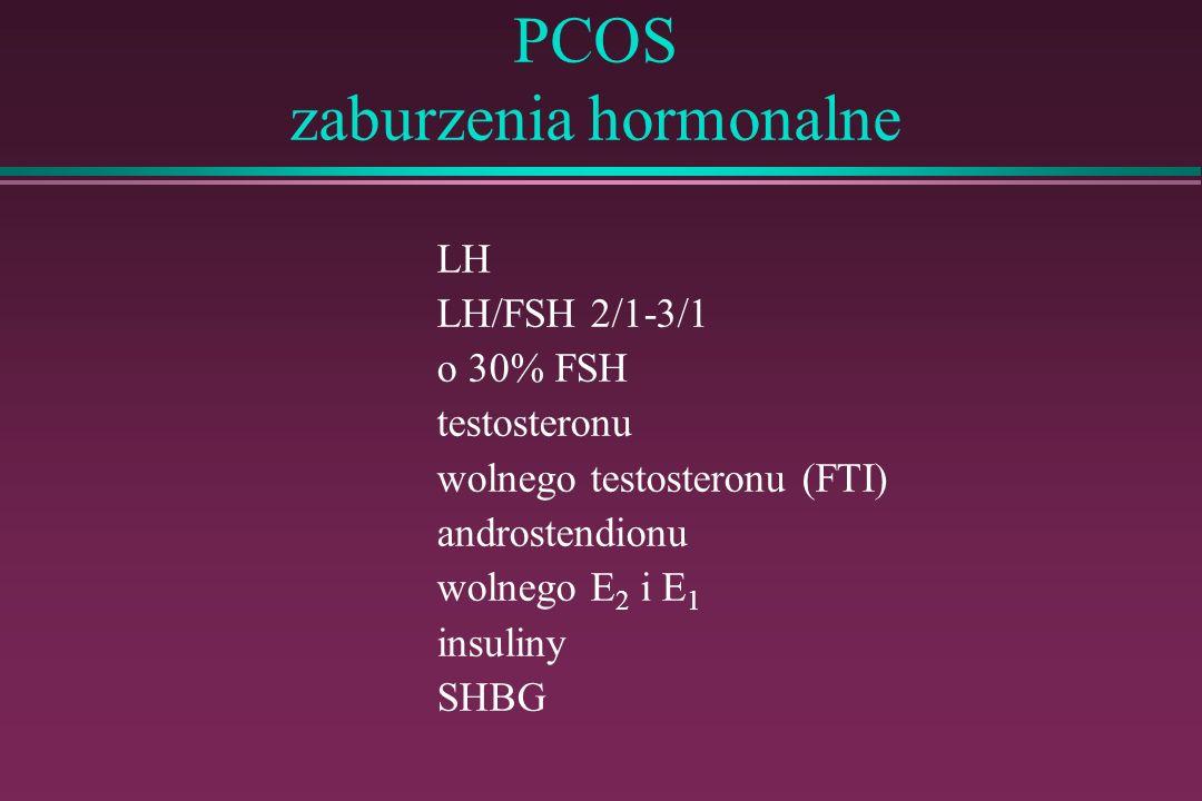 PCOS zaburzenia hormonalne LH LH/FSH 2/1-3/1 o 30% FSH testosteronu wolnego testosteronu (FTI) androstendionu wolnego E 2 i E 1 insuliny SHBG