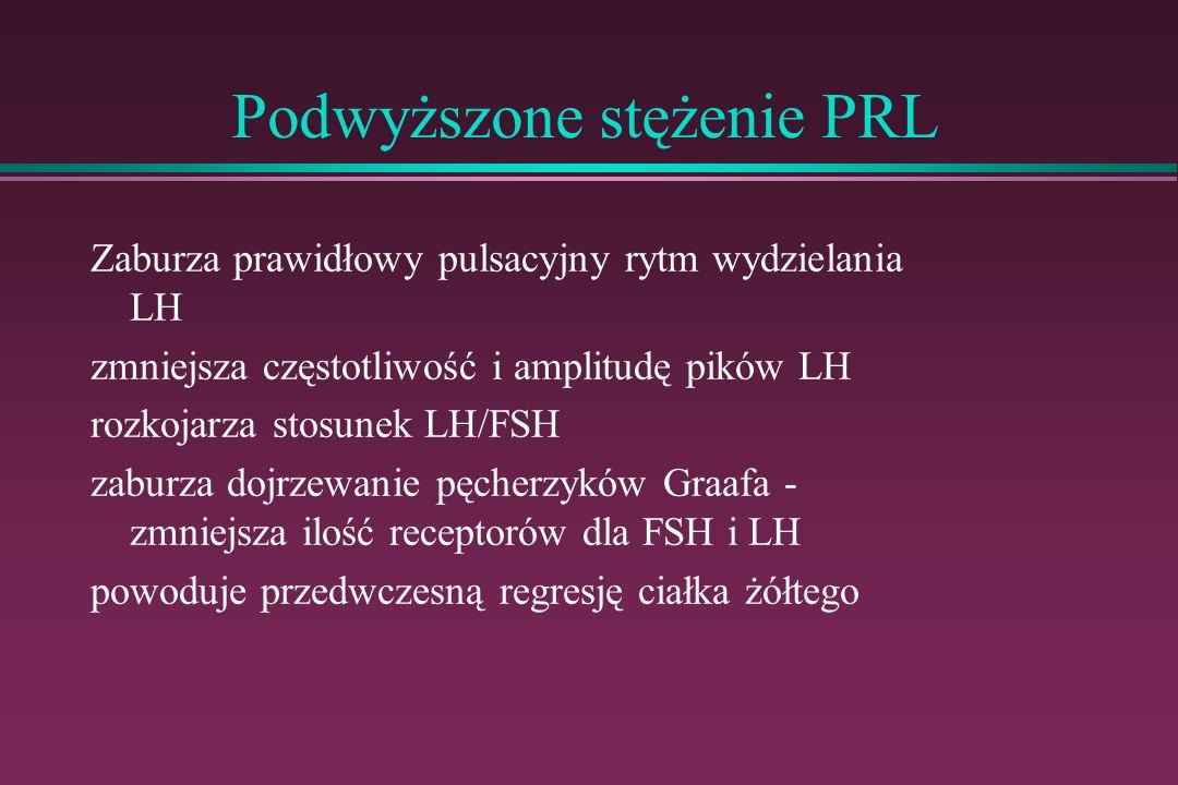Podwyższone stężenie PRL Zaburza prawidłowy pulsacyjny rytm wydzielania LH zmniejsza częstotliwość i amplitudę pików LH rozkojarza stosunek LH/FSH zab