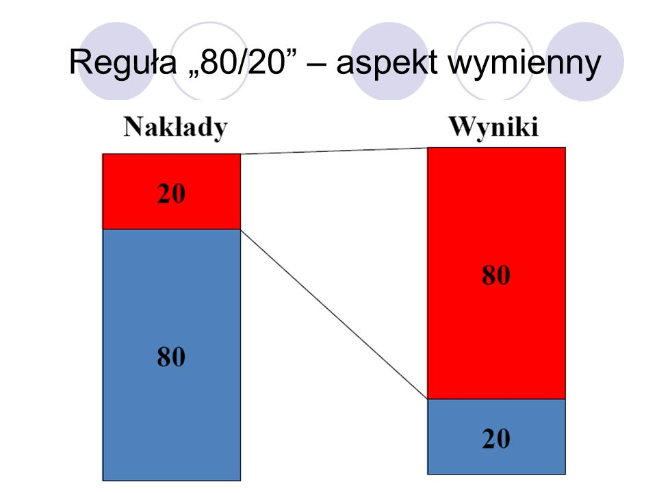 Reguła 80/20 – aspekt wymienny