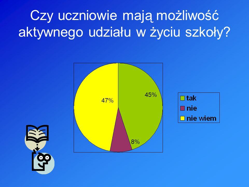 Czy uczniowie mają możliwość aktywnego udziału w życiu szkoły 47% 45% 8%