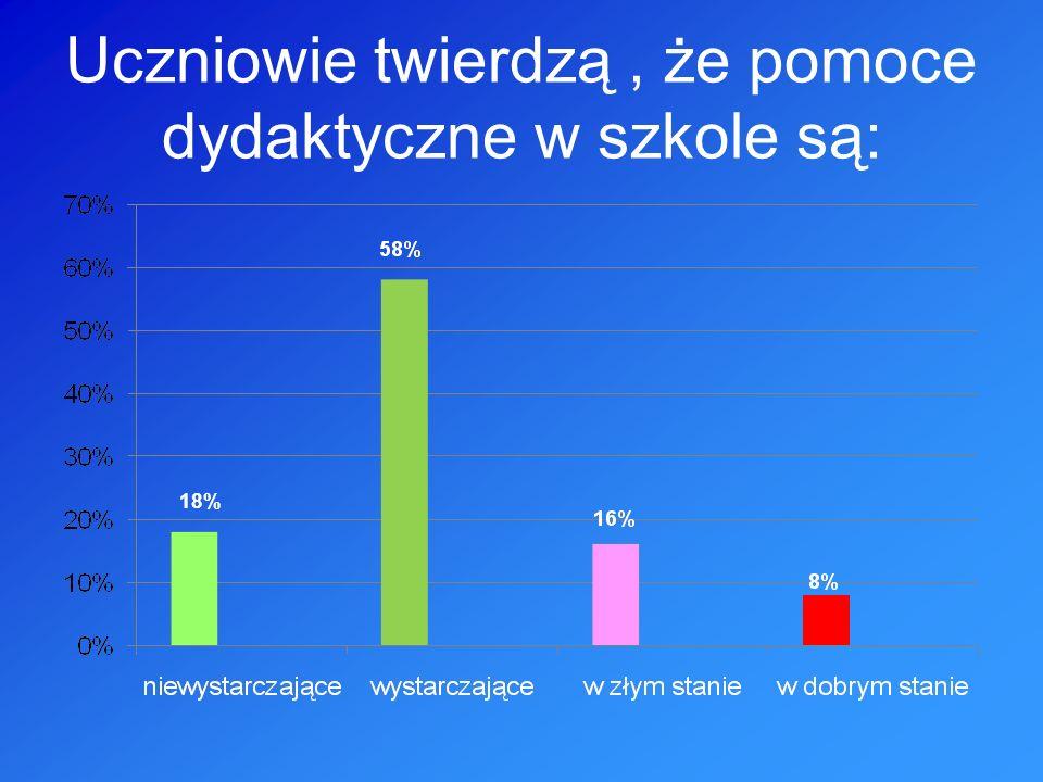 Uczniowie twierdzą, że pomoce dydaktyczne w szkole są: 18%