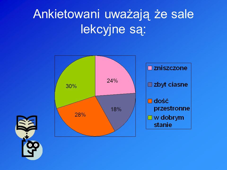 Ankietowani uważają że sale lekcyjne są: 30% 24% 18% 28%