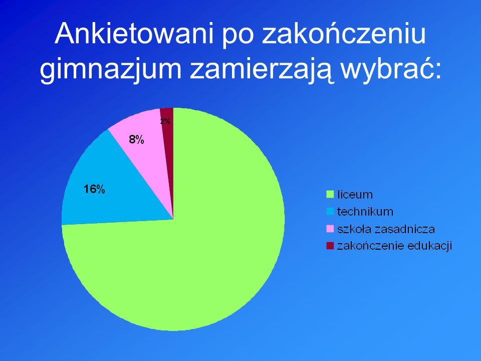 Ankietowani po zakończeniu gimnazjum zamierzają wybrać: 75%