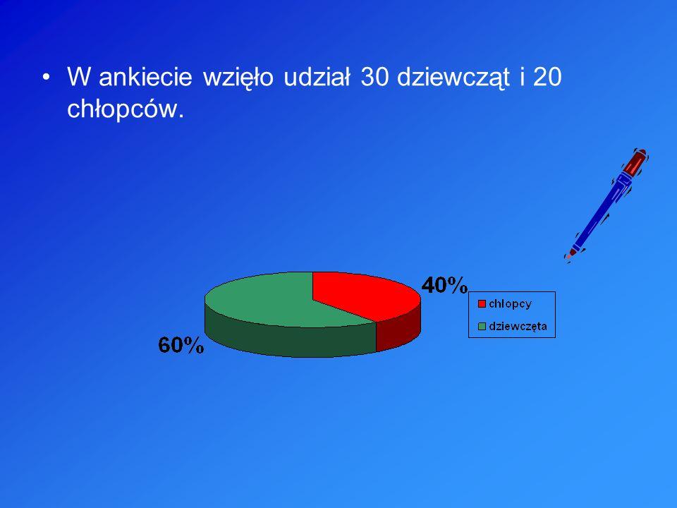 58% ankietowanych mieszka na wsi, 42% w mieście.