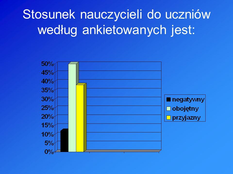 Liczba wycieczek, imprez szkolnych organizowanych przez szkołę według ankietowanych jest: