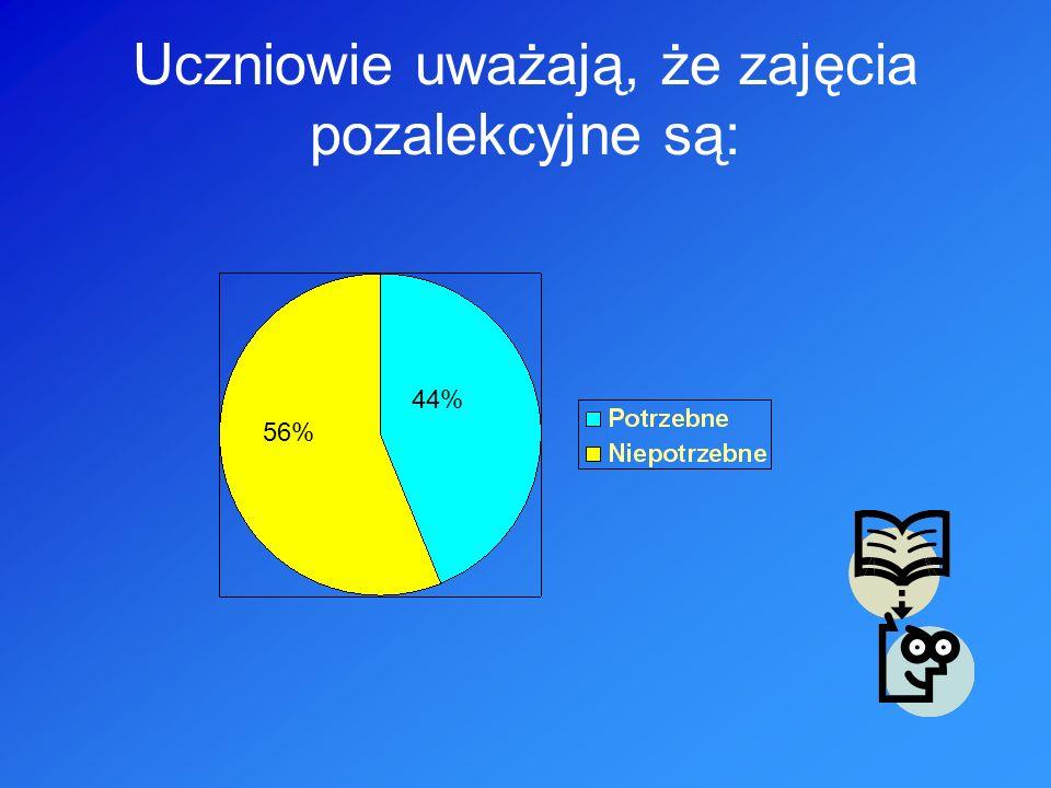 Uczniowie uważają, że zajęcia pozalekcyjne są: 56% 44%