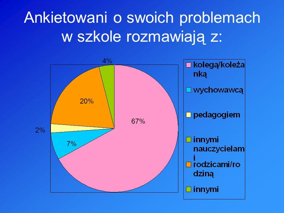 Ankietowani o swoich problemach w szkole rozmawiają z: 67% 20% 7% 4% 2%