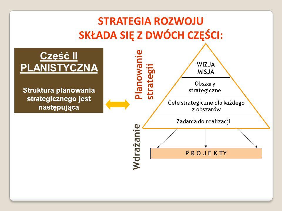 STRATEGIA ROZWOJU SKŁADA SIĘ Z DWÓCH CZĘŚCI: WIZJA MISJA Obszary strategiczne Cele strategiczne dla każdego z obszarów Zadania do realizacji Planowani