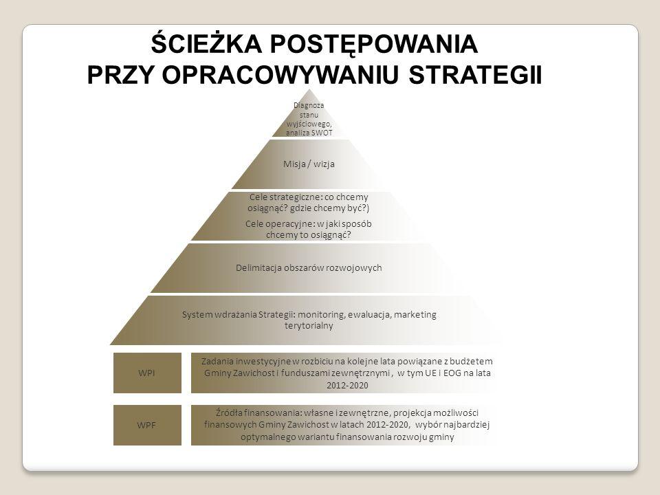 Diagnoza stanu wyjściowego, analiza SWOT Misja / wizja Cele strategiczne: co chcemy osiągnąć? gdzie chcemy być?) Cele operacyjne: w jaki sposób chcemy