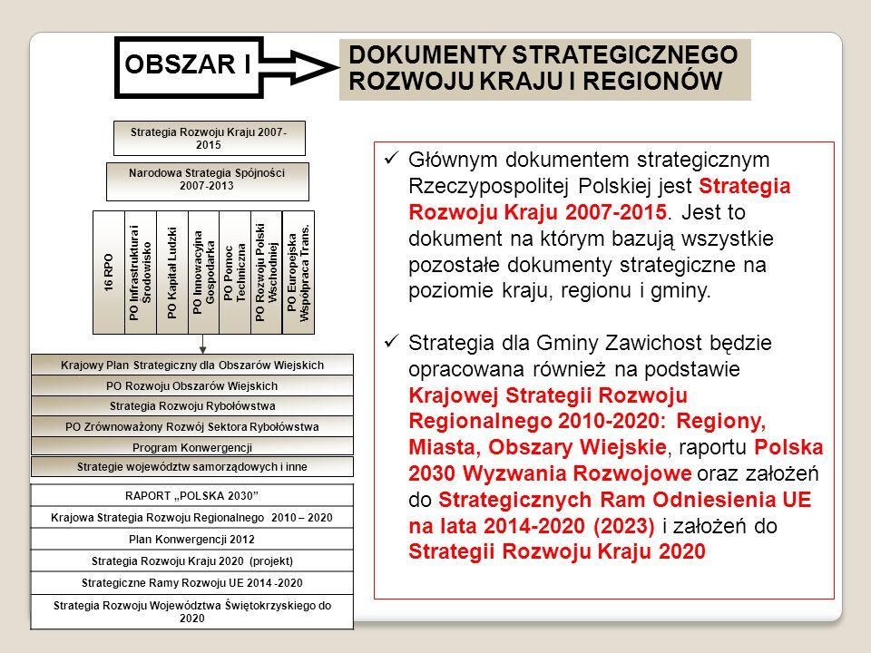 RAPORT POLSKA 2030 Krajowa Strategia Rozwoju Regionalnego 2010 – 2020 Plan Konwergencji 2012 Strategia Rozwoju Kraju 2020 (projekt) Strategiczne Ramy