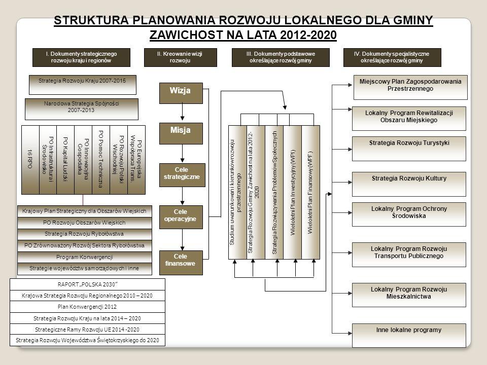 STRUKTURA PLANOWANIA ROZWOJU LOKALNEGO DLA GMINY ZAWICHOST NA LATA 2012-2020 Strategia Rozwoju Kraju 2007-2015 Narodowa Strategia Spójności 2007-2013