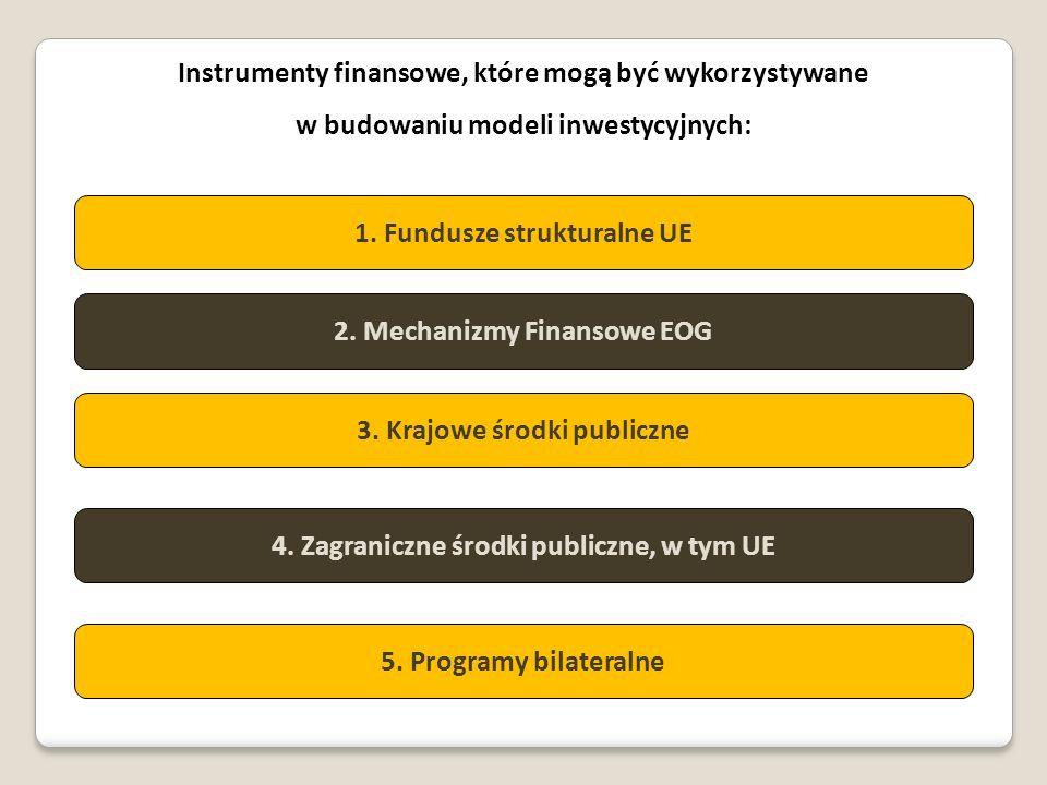 Instrumenty finansowe, które mogą być wykorzystywane w budowaniu modeli inwestycyjnych: 1. Fundusze strukturalne UE 2. Mechanizmy Finansowe EOG 3. Kra