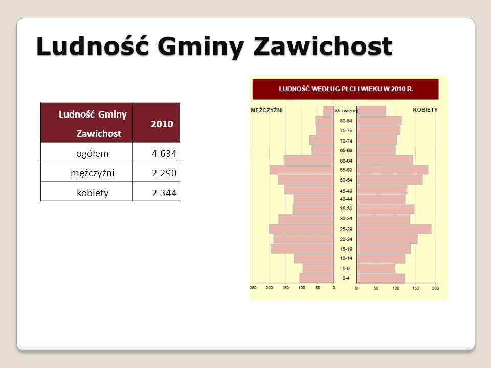 Ludność Gminy Zawichost 2010 ogółem 4 634 mężczyźni 2 290 kobiety2 344