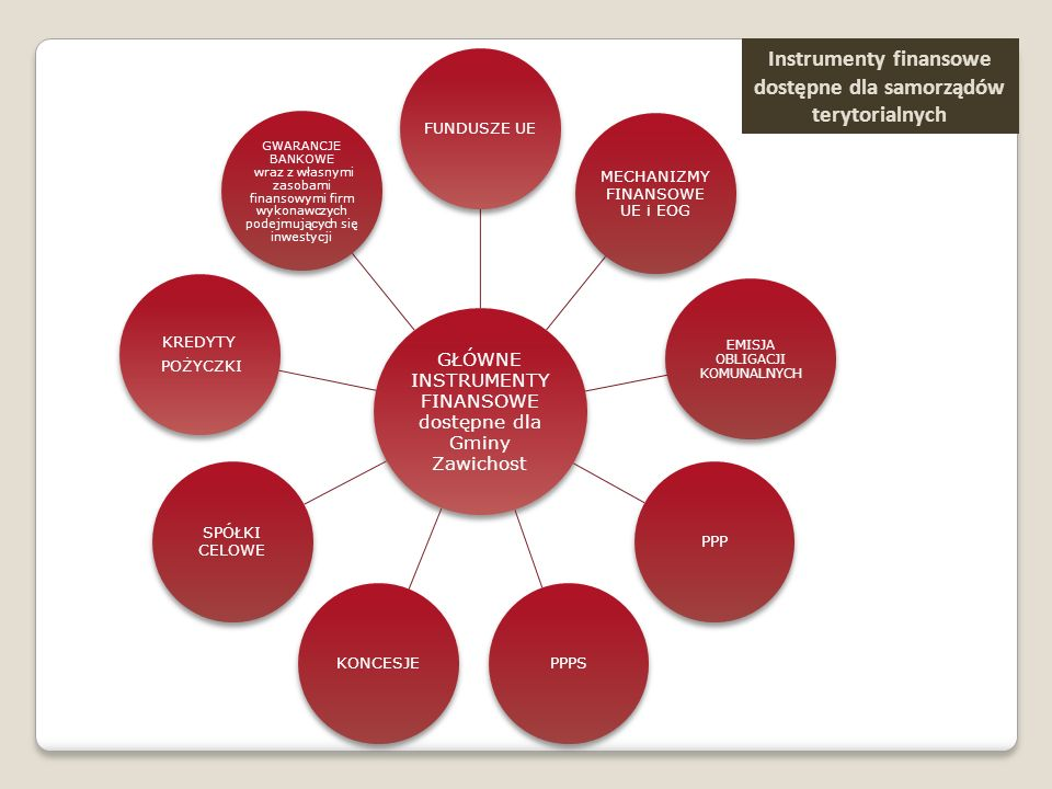Instrumenty finansowe dostępne dla samorządów terytorialnych