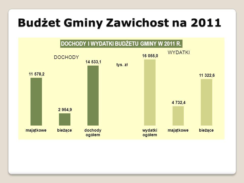 Budżet Gminy Zawichost na 2011 DOCHODY tys. zł