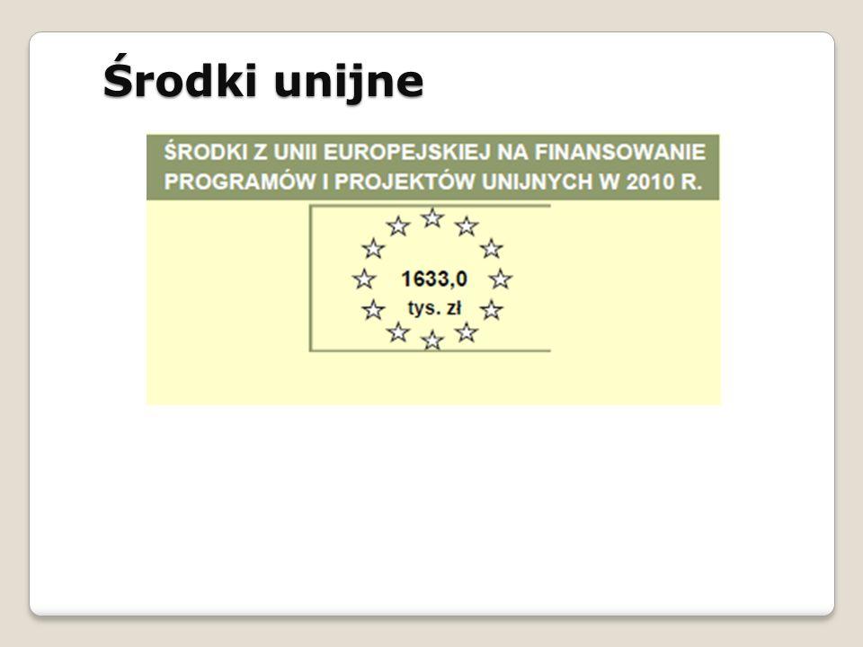 Środki unijne