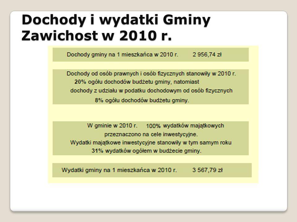 Dochody i wydatki Gminy Zawichost w 2010 r.