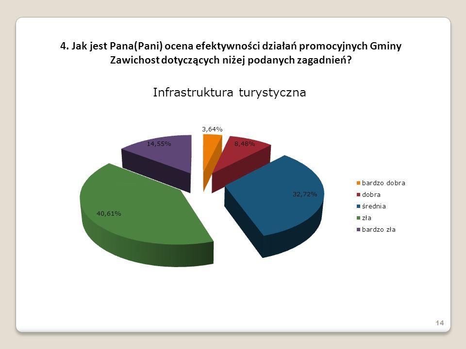 14 4. Jak jest Pana(Pani) ocena efektywności działań promocyjnych Gminy Zawichost dotyczących niżej podanych zagadnień?