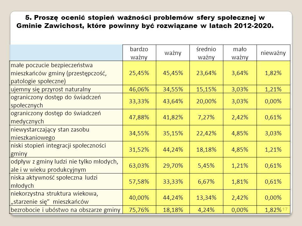 17 5. Proszę ocenić stopień ważności problemów sfery społecznej w Gminie Zawichost, które powinny być rozwiązane w latach 2012-2020. bardzo ważny ważn