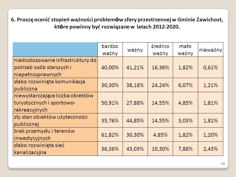 19 6. Proszę ocenić stopień ważności problem ó w sfery przestrzennej w Gminie Zawichost, kt ó re powinny być rozwiązane w latach 2012-2020. bardzo waż