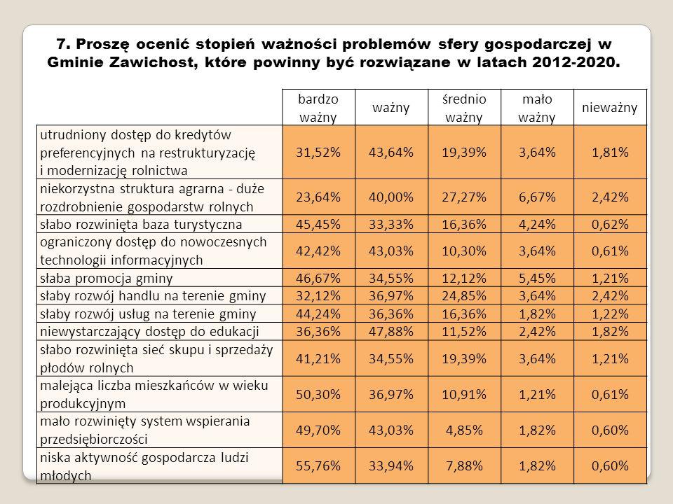 21 7. Proszę ocenić stopień ważności problemów sfery gospodarczej w Gminie Zawichost, które powinny być rozwiązane w latach 2012-2020. bardzo ważny wa