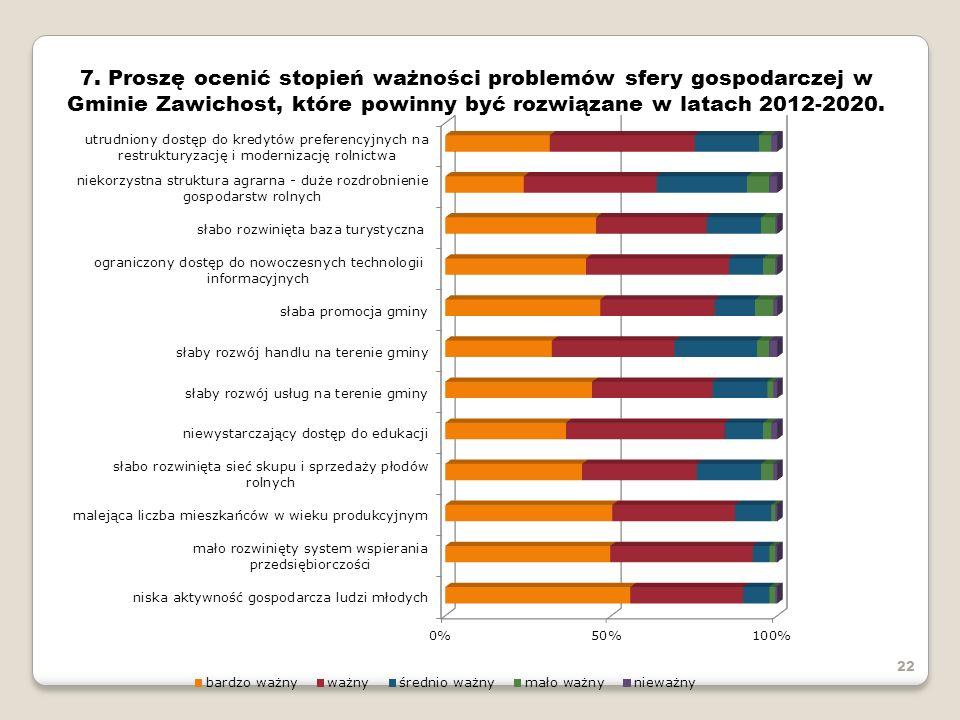 22 7. Proszę ocenić stopień ważności problemów sfery gospodarczej w Gminie Zawichost, które powinny być rozwiązane w latach 2012-2020.