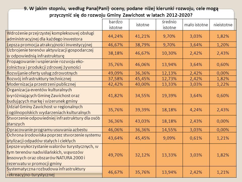 26 9. W jakim stopniu, według Pana(Pani) oceny, podane niżej kierunki rozwoju, cele mogą przyczynić się do rozwoju Gminy Zawichost w latach 2012-2020?