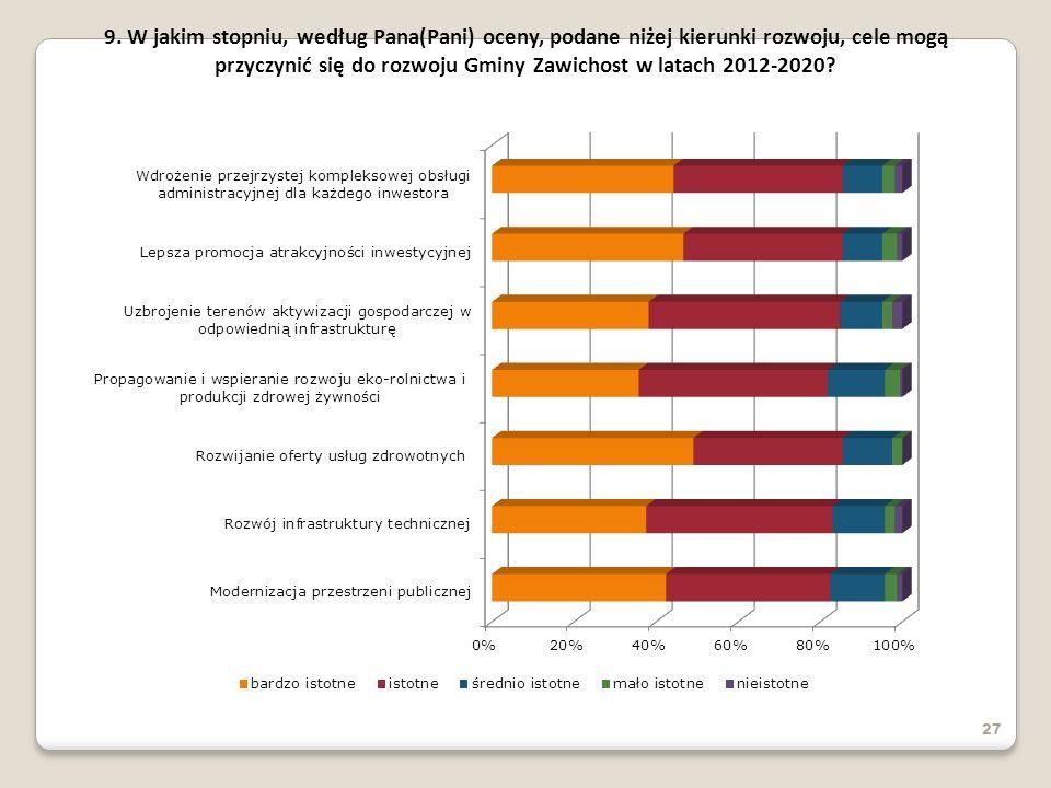 27 9. W jakim stopniu, według Pana(Pani) oceny, podane niżej kierunki rozwoju, cele mogą przyczynić się do rozwoju Gminy Zawichost w latach 2012-2020?
