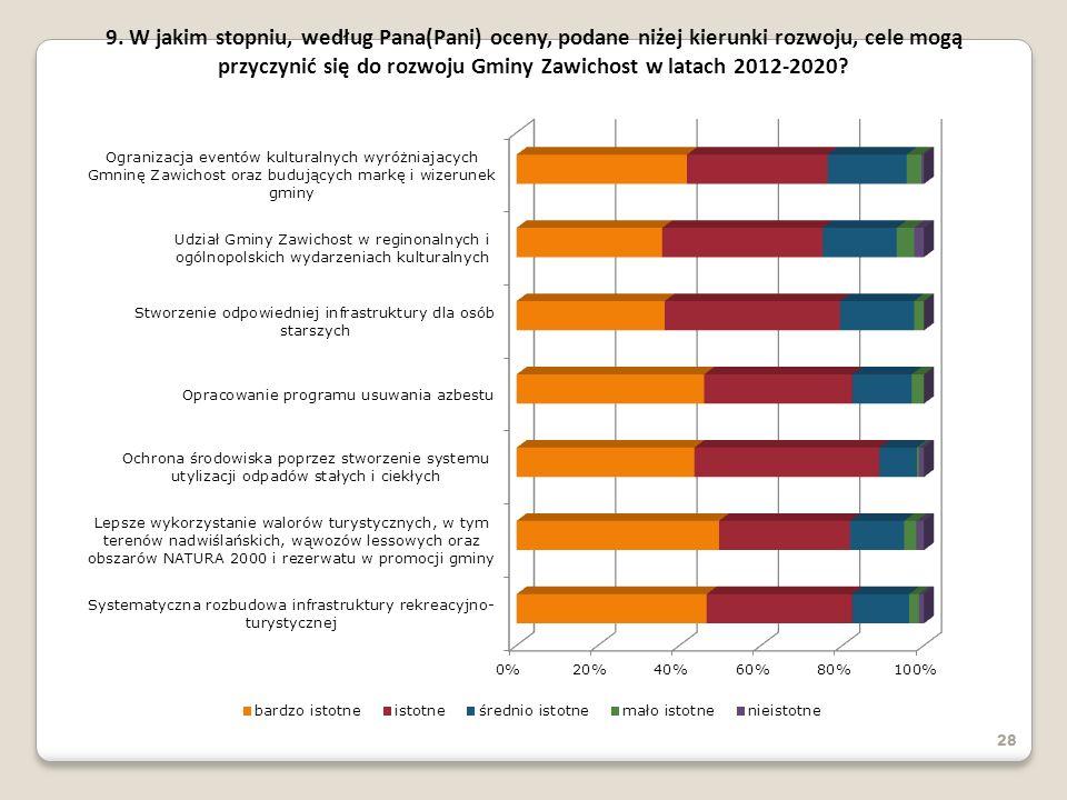28 9. W jakim stopniu, według Pana(Pani) oceny, podane niżej kierunki rozwoju, cele mogą przyczynić się do rozwoju Gminy Zawichost w latach 2012-2020?