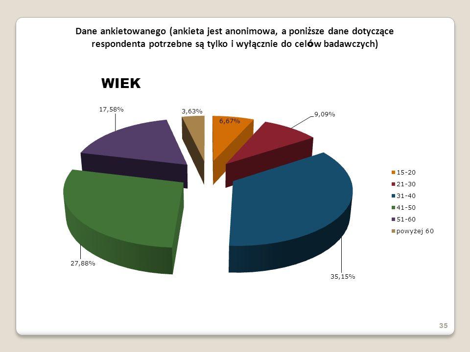 35 Dane ankietowanego (ankieta jest anonimowa, a poniższe dane dotyczące respondenta potrzebne są tylko i wyłącznie do cel ó w badawczych) WIEK