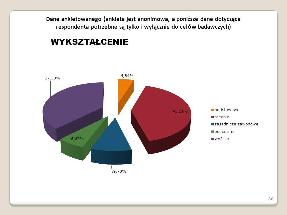 36 Dane ankietowanego (ankieta jest anonimowa, a poniższe dane dotyczące respondenta potrzebne są tylko i wyłącznie do cel ó w badawczych) WYKSZTAŁCEN
