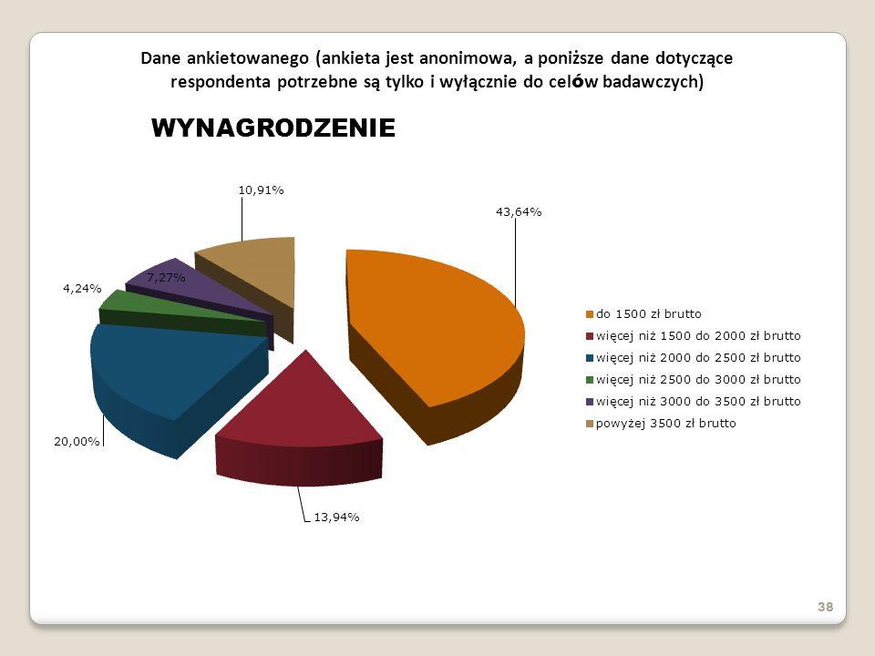 38 Dane ankietowanego (ankieta jest anonimowa, a poniższe dane dotyczące respondenta potrzebne są tylko i wyłącznie do cel ó w badawczych) WYNAGRODZEN