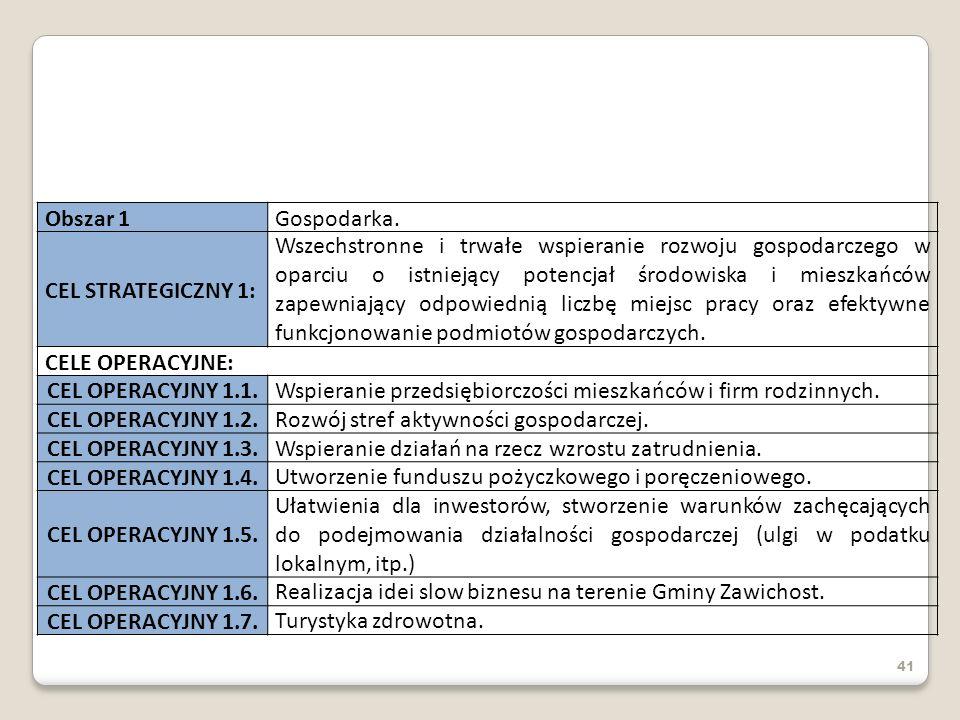 41 Obszar 1Gospodarka. CEL STRATEGICZNY 1: Wszechstronne i trwałe wspieranie rozwoju gospodarczego w oparciu o istniejący potencjał środowiska i miesz
