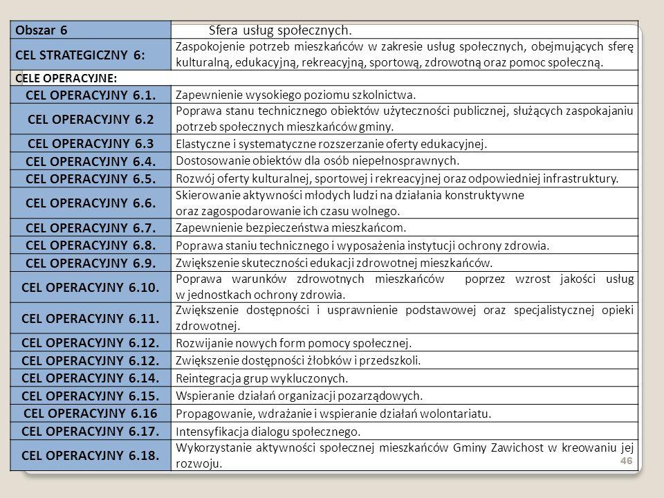 46 Obszar 6Sfera usług społecznych. CEL STRATEGICZNY 6: Zaspokojenie potrzeb mieszkańców w zakresie usług społecznych, obejmujących sferę kulturalną,
