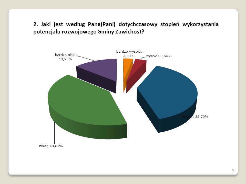 2. Jaki jest według Pana(Pani) dotychczasowy stopień wykorzystania potencjału rozwojowego Gminy Zawichost? 9