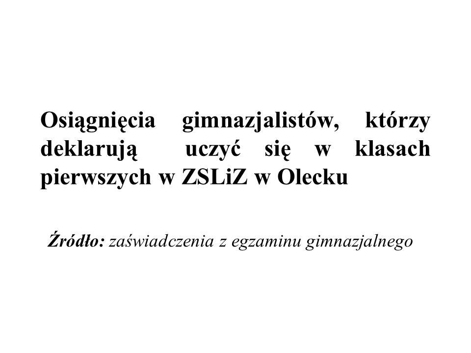 Osiągnięcia gimnazjalistów, którzy deklarują uczyć się w klasach pierwszych w ZSLiZ w Olecku Źródło: zaświadczenia z egzaminu gimnazjalnego