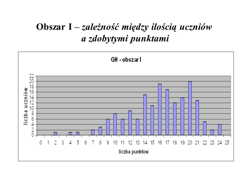 Obszar I – zależność między ilością uczniów a zdobytymi punktami