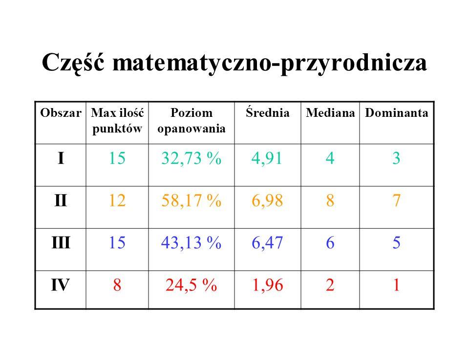 Część matematyczno-przyrodnicza ObszarMax ilość punktów Poziom opanowania ŚredniaMedianaDominanta I1532,73 %4,9143 II1258,17 %6,9887 III1543,13 %6,4765 IV824,5 %1,9621