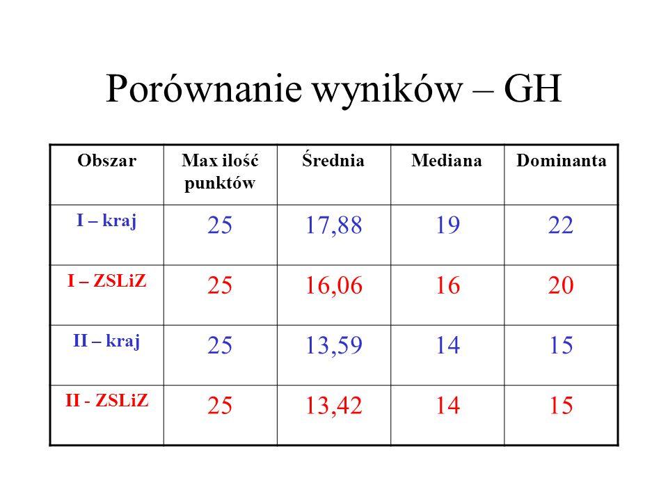 Porównanie wyników – GH ObszarMax ilość punktów ŚredniaMedianaDominanta I – kraj 2517,881922 I – ZSLiZ 2516,061620 II – kraj 2513,591415 II - ZSLiZ 2513,421415