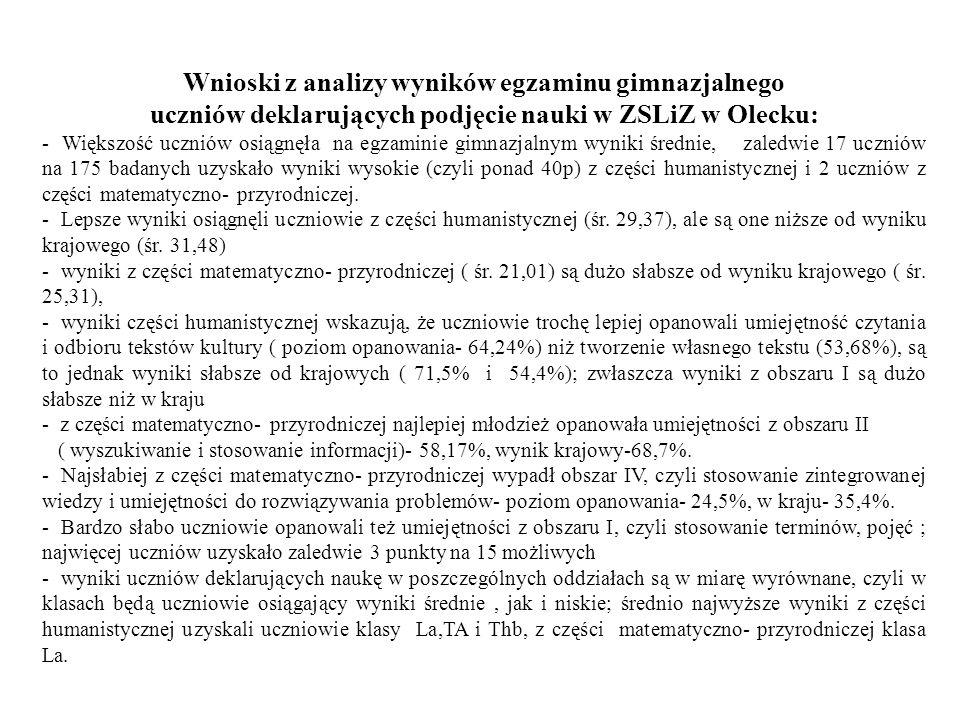 Wnioski z analizy wyników egzaminu gimnazjalnego uczniów deklarujących podjęcie nauki w ZSLiZ w Olecku: - Większość uczniów osiągnęła na egzaminie gimnazjalnym wyniki średnie, zaledwie 17 uczniów na 175 badanych uzyskało wyniki wysokie (czyli ponad 40p) z części humanistycznej i 2 uczniów z części matematyczno- przyrodniczej.