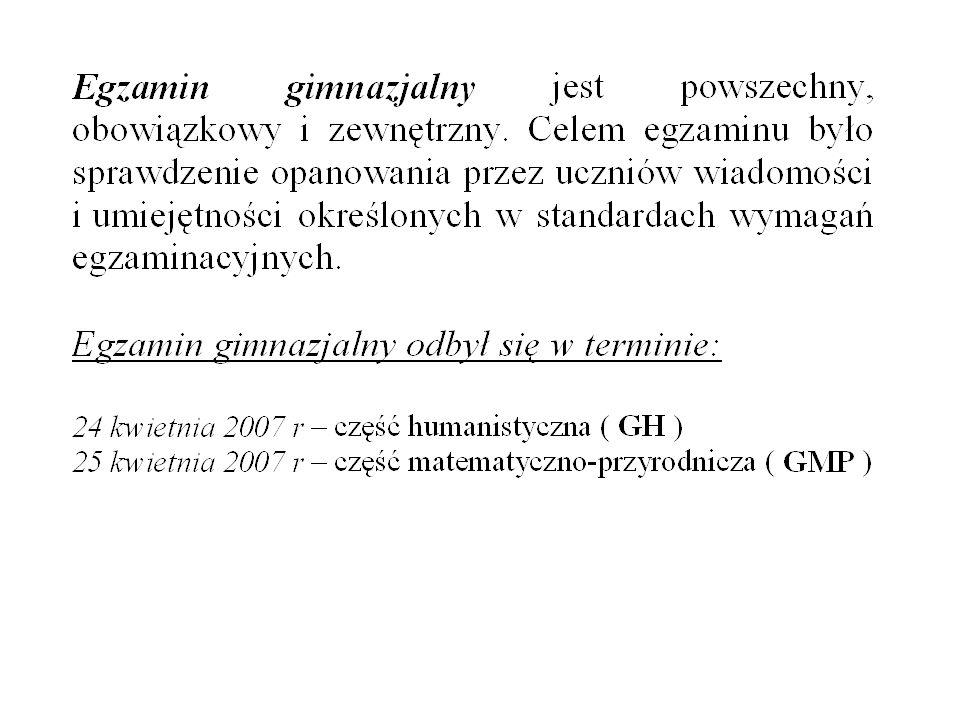 Ogólne wyniki krajowe EgzaminLiczebnośćŚredniaMedianaDominantaIlość punktów do zdobycia GH50619331,48333750 GMP50619325,31231850